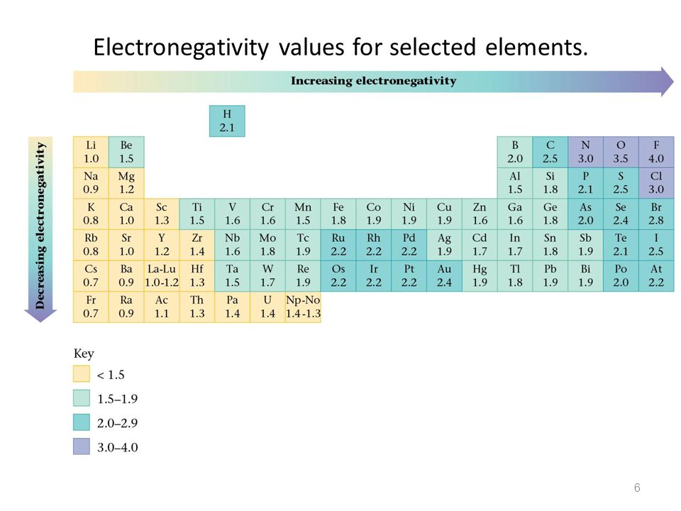 Electronegativity values for selected elements.