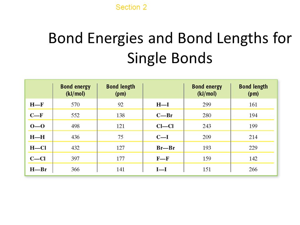 Bond Energies and Bond Lengths for Single Bonds