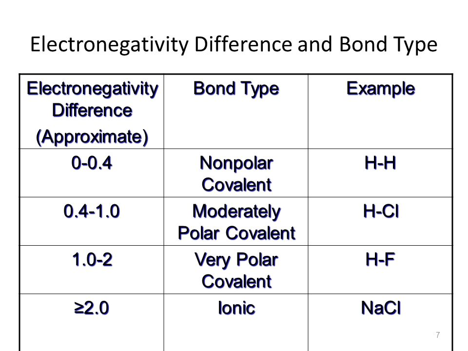 Electronegativity Difference and Bond Type