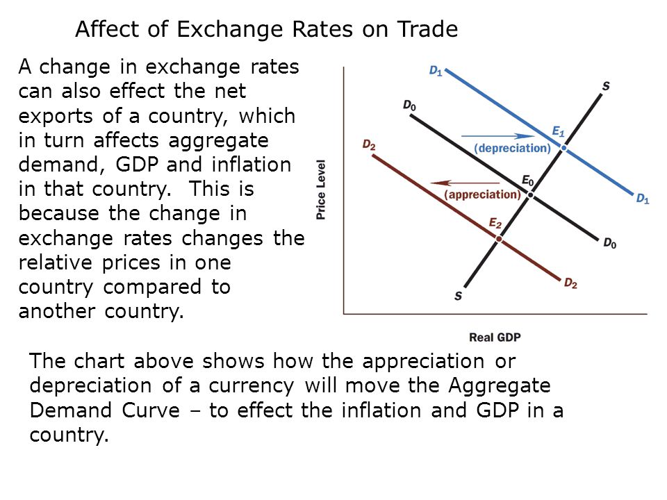 Exchange Rates International Trade Ppt Video Online Download