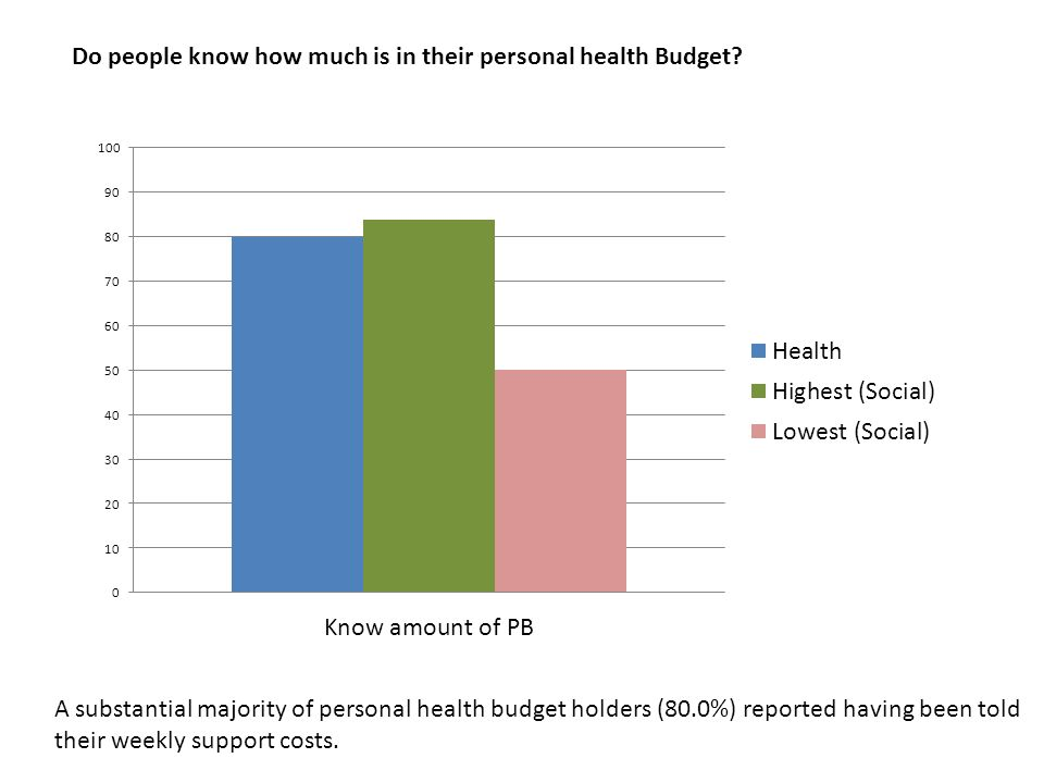 Do people know how much is in their personal health Budget