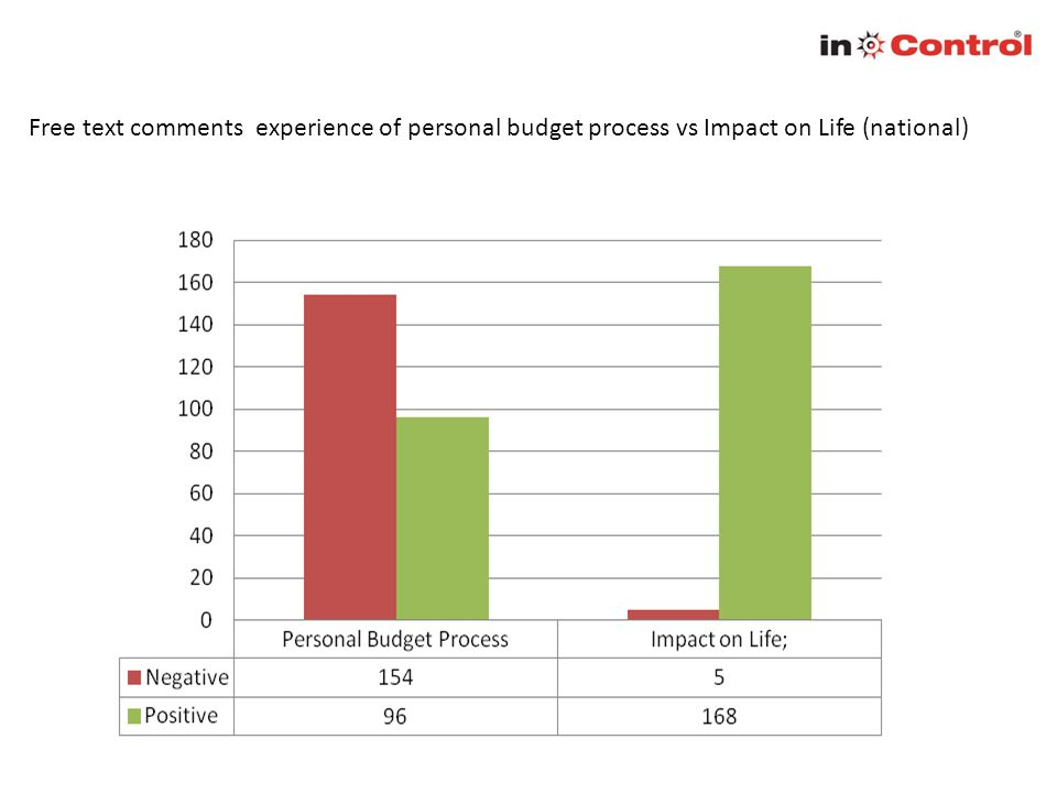 Free text comments experience of personal budget process vs Impact on Life (national)