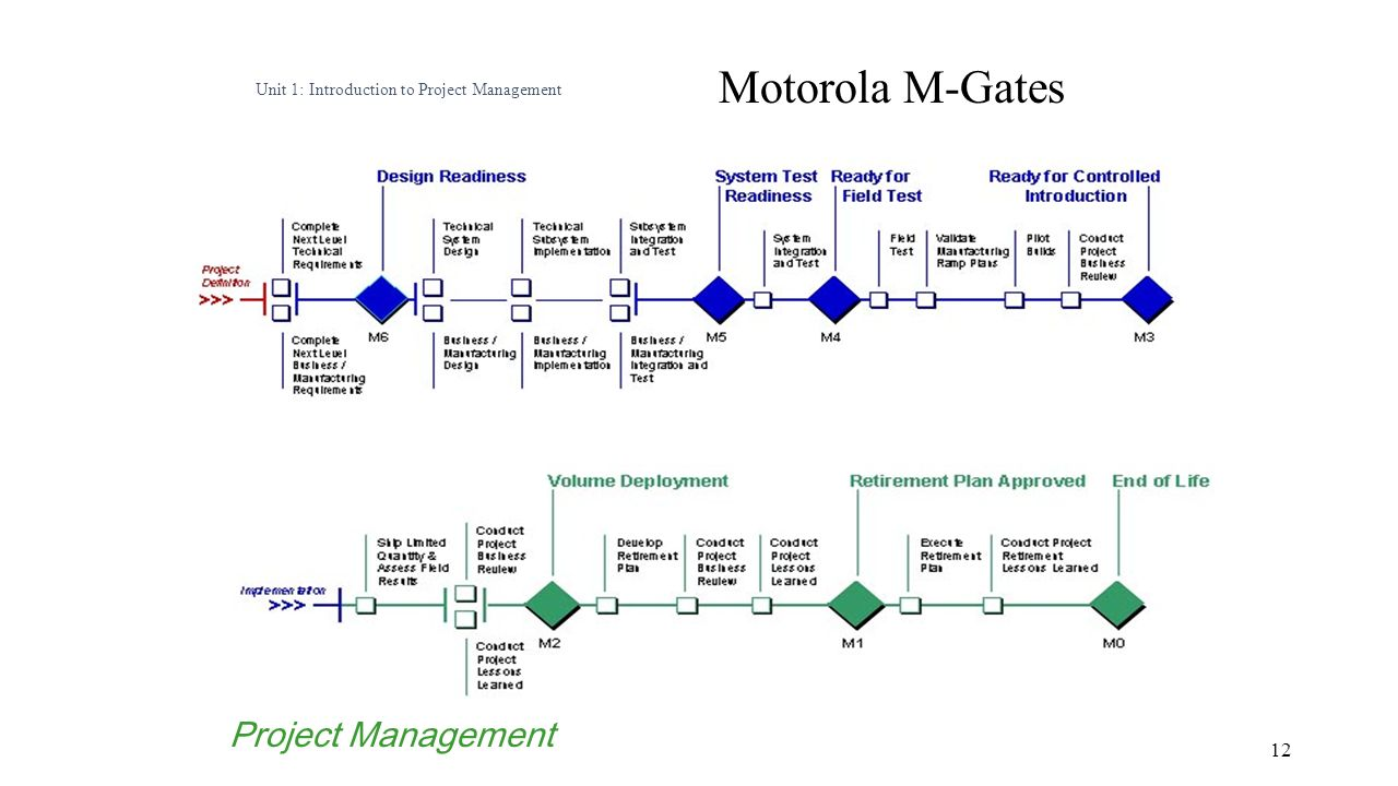 Project Management And Case Study Ppt Download