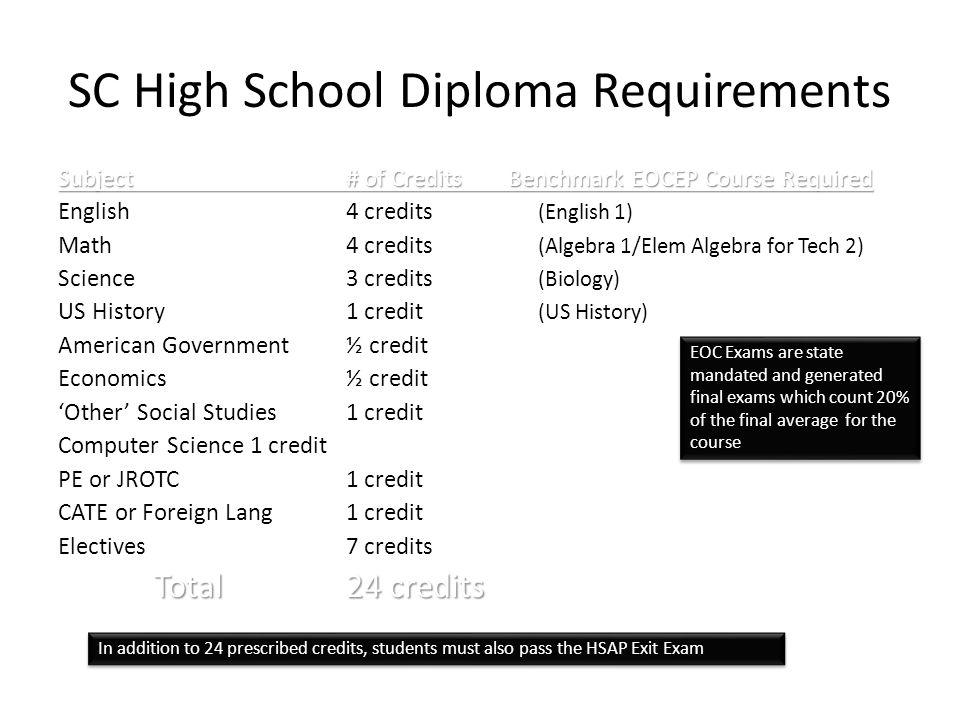 Superior SC High School Diploma Requirements
