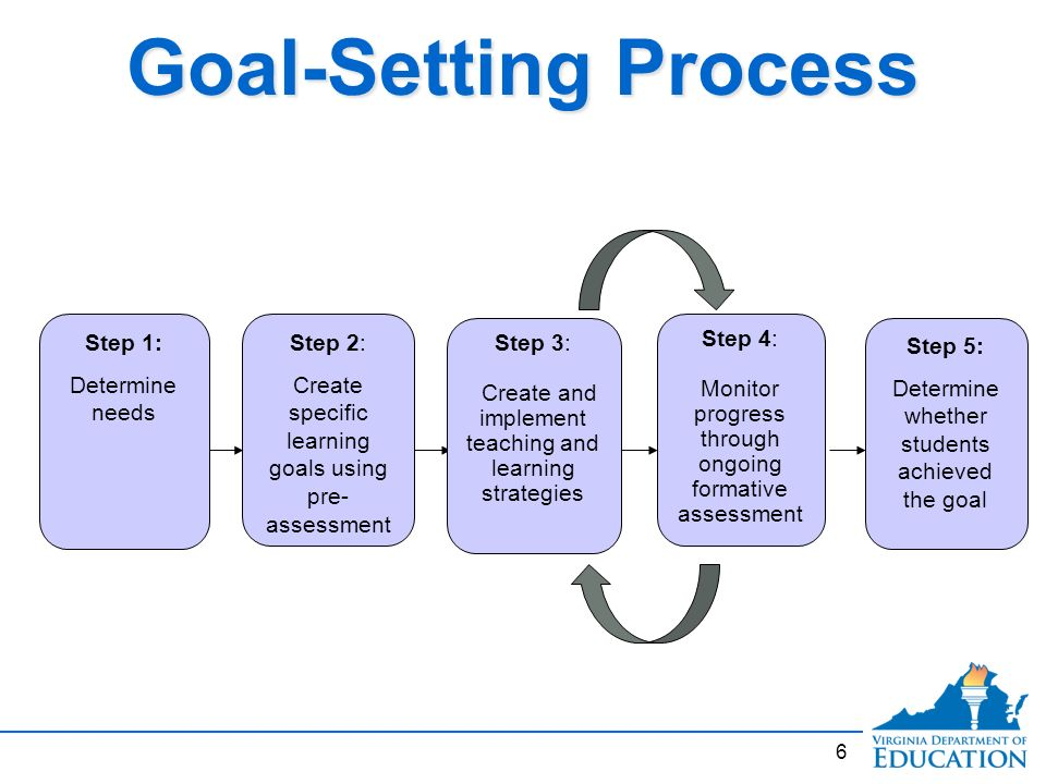 the steps of a strategic learning process Strategic planning is a process undertaken by an organization to develop a plan for achievement of its overall long-term organizational goals model there is no one model of strategic planning.