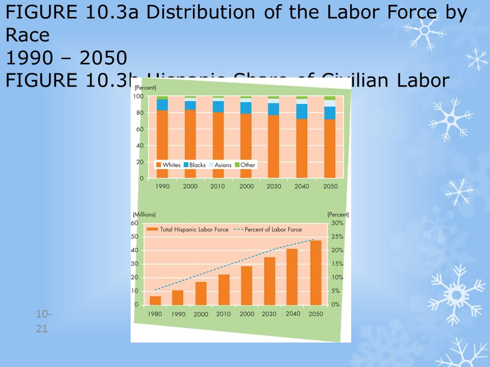 FIGURE 10.3a Distribution of the Labor Force by Race 1990 – 2050 FIGURE 10.3b Hispanic Share of Civilian Labor