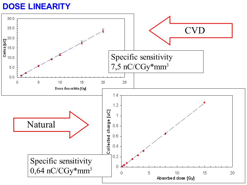 CVD Natural DOSE LINEARITY Specific sensitivity 7,5 nC/CGy*mm3