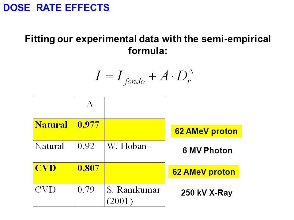 Fitting our experimental data with the semi-empirical formula:
