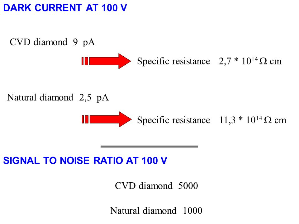 DARK CURRENT AT 100 V CVD diamond 9 pA. Specific resistance 2,7 * 1014  cm. Natural diamond 2,5 pA.