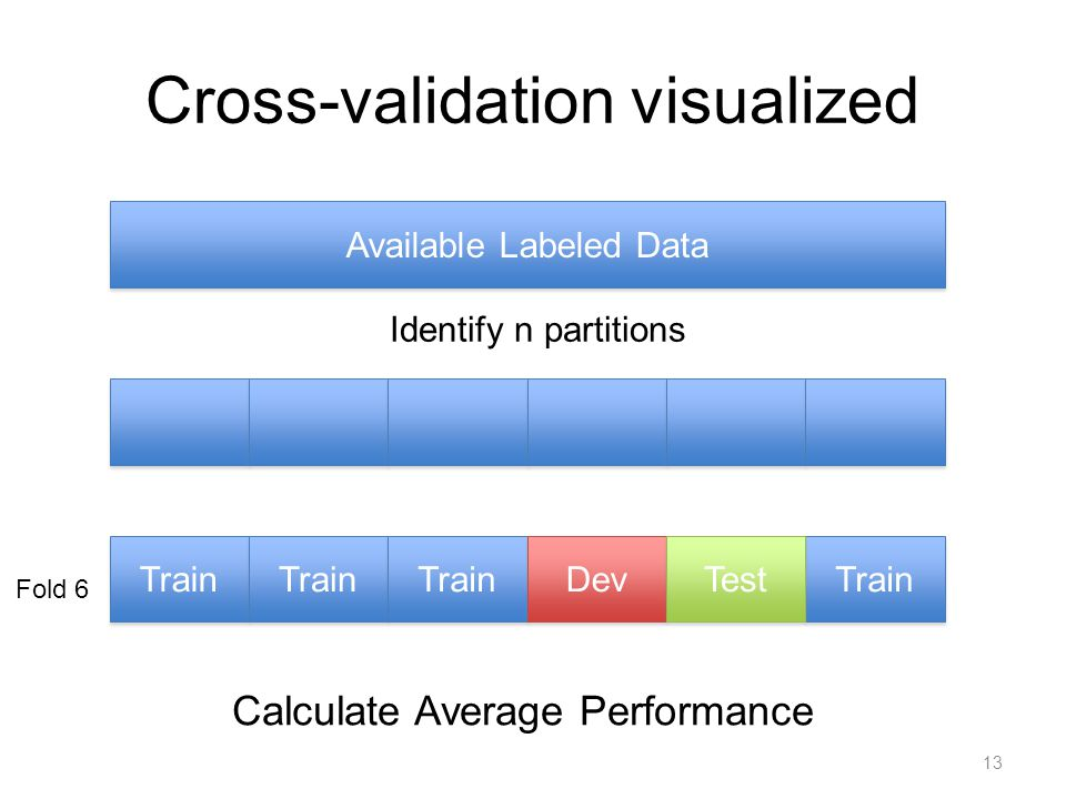 Some criticisms of cross-validation