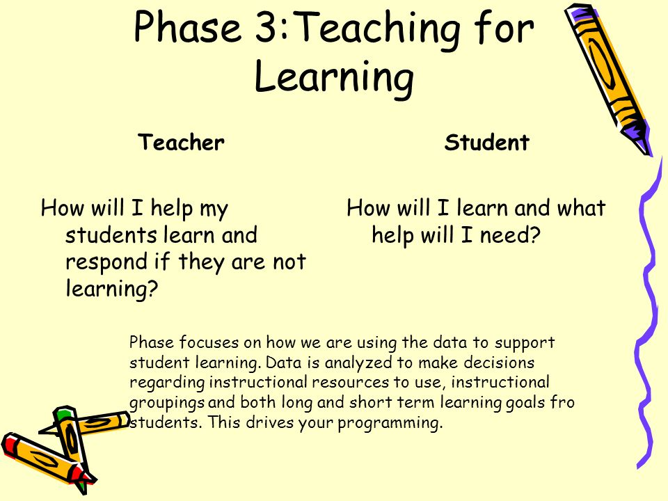 Phase 3:Teaching for Learning