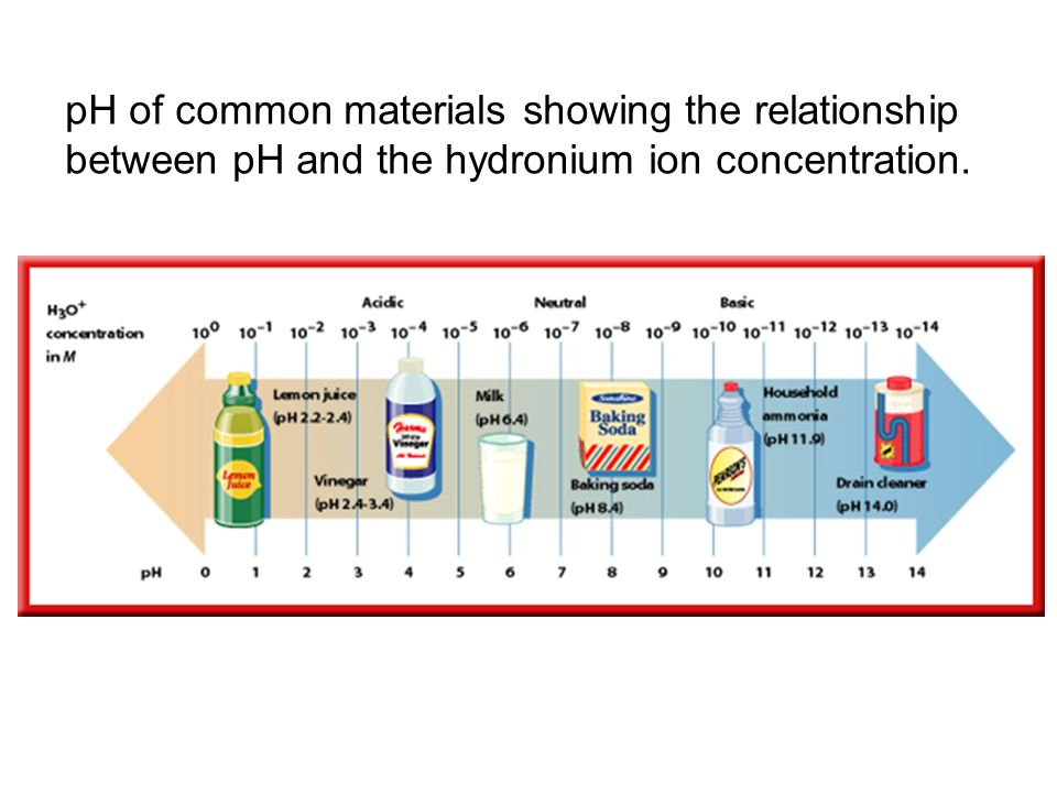 pH of common materials showing the relationship between pH and the hydronium ion concentration.