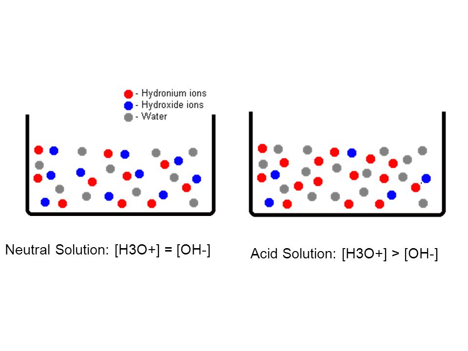 Neutral Solution: [H3O+] = [OH-] Acid Solution: [H3O+] > [OH-]