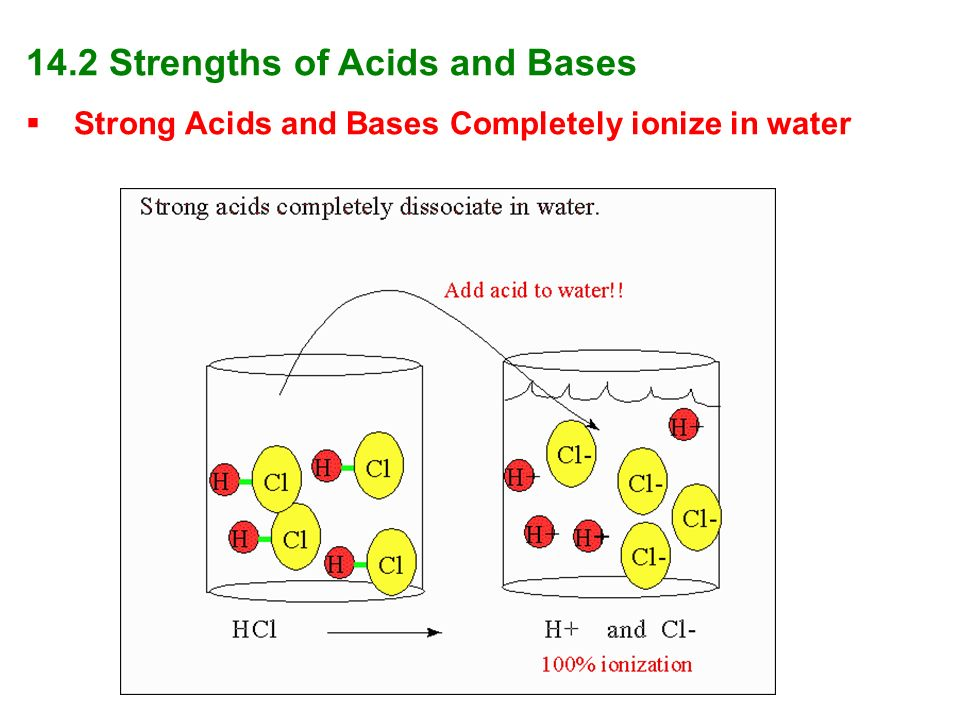 14.2 Strengths of Acids and Bases
