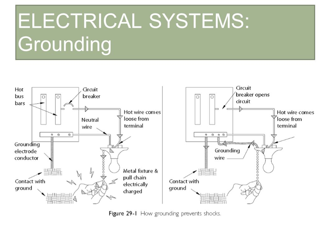 Construction And Materials Ii Ppt Download Electrical Grounding Plan 9 Systems