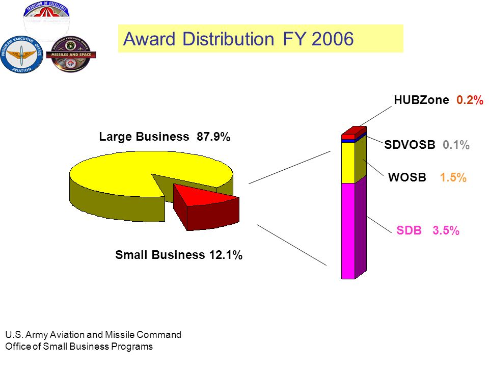 Award Distribution FY 2006 HUBZone 0.2% Large Business 87.9%