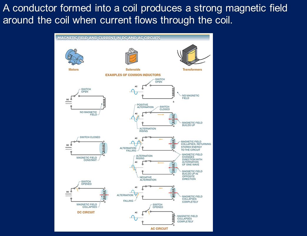 Electrical Quantities And Basic Circuits Ppt Download Molecular Expressions Electricity Magnetism Inductance A Conductor Formed Into Coil Produces Strong Magnetic Field Around The When Current