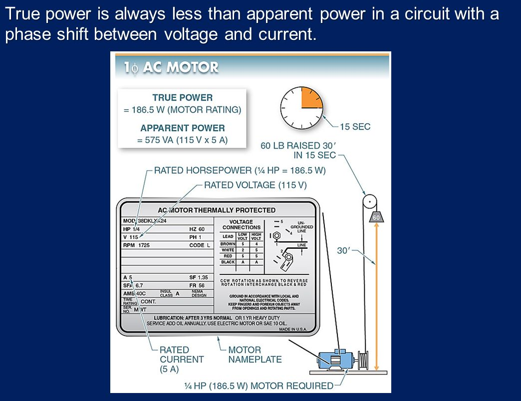 Electrical Quantities And Basic Circuits Ppt Download Motor Wiring Diagram Besides Reverse Single Phase True Power Is Always Less Than Apparent In A Circuit With Shift Between