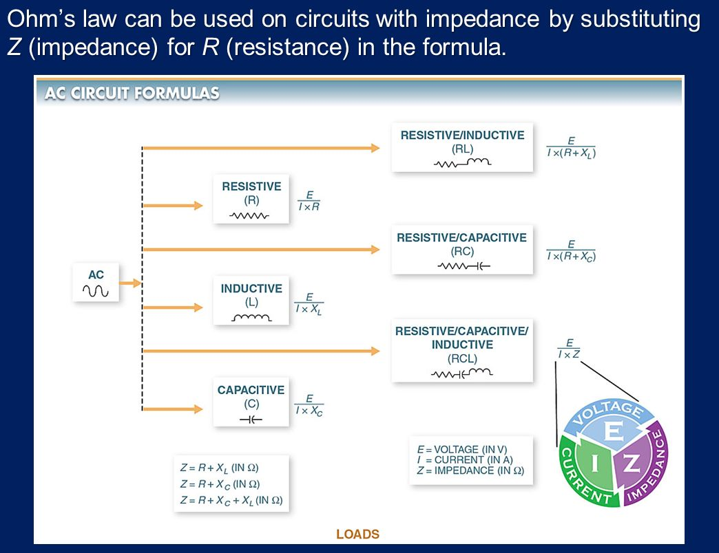 Electrical Quantities And Basic Circuits Ppt Download Series Rc Circuit Formulas Besides Inductive Reactance Capacitive Ohms Law Can Be Used On With Impedance By Substituting Z For