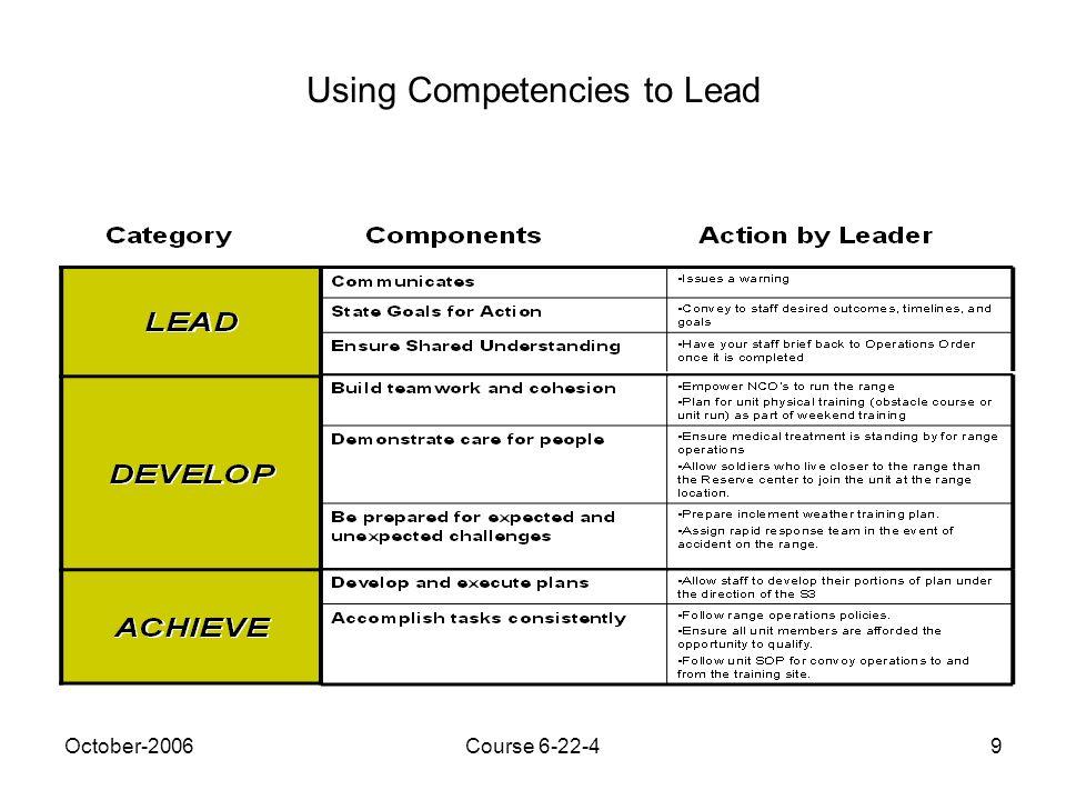 leadership competencies examples