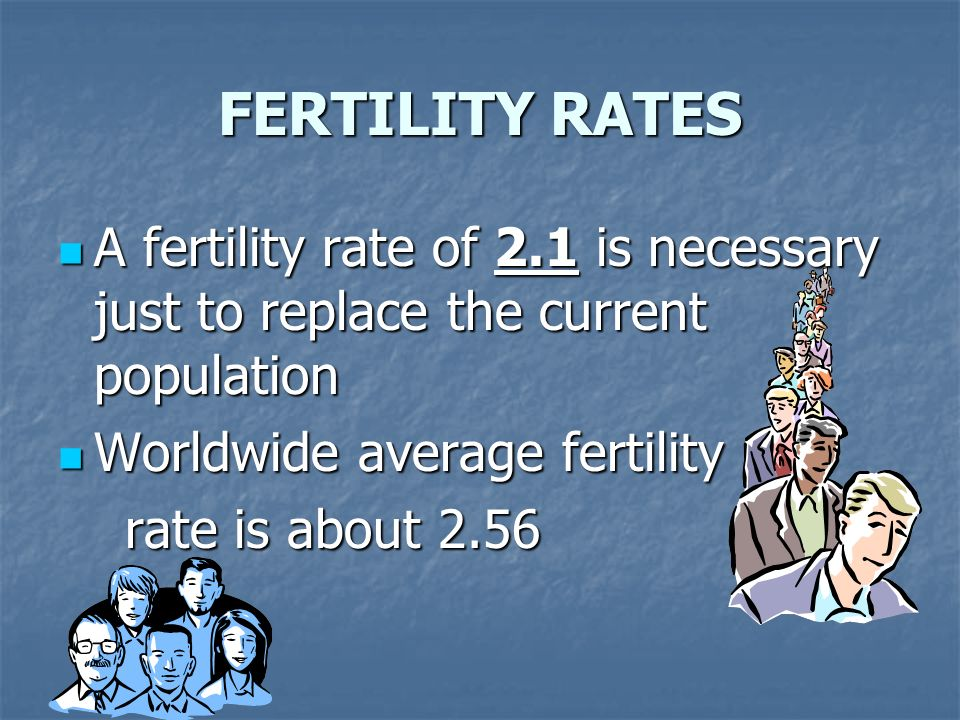 FERTILITY RATES A fertility rate of 2.1 is necessary just to replace the current population. Worldwide average fertility.