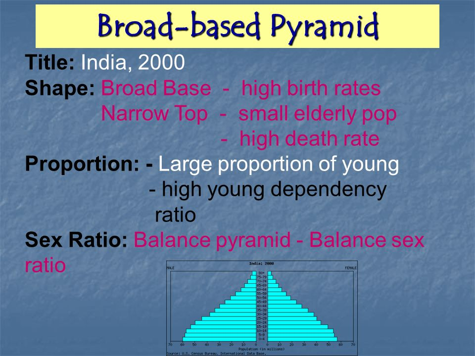 Broad-based Pyramid Title: India, 2000
