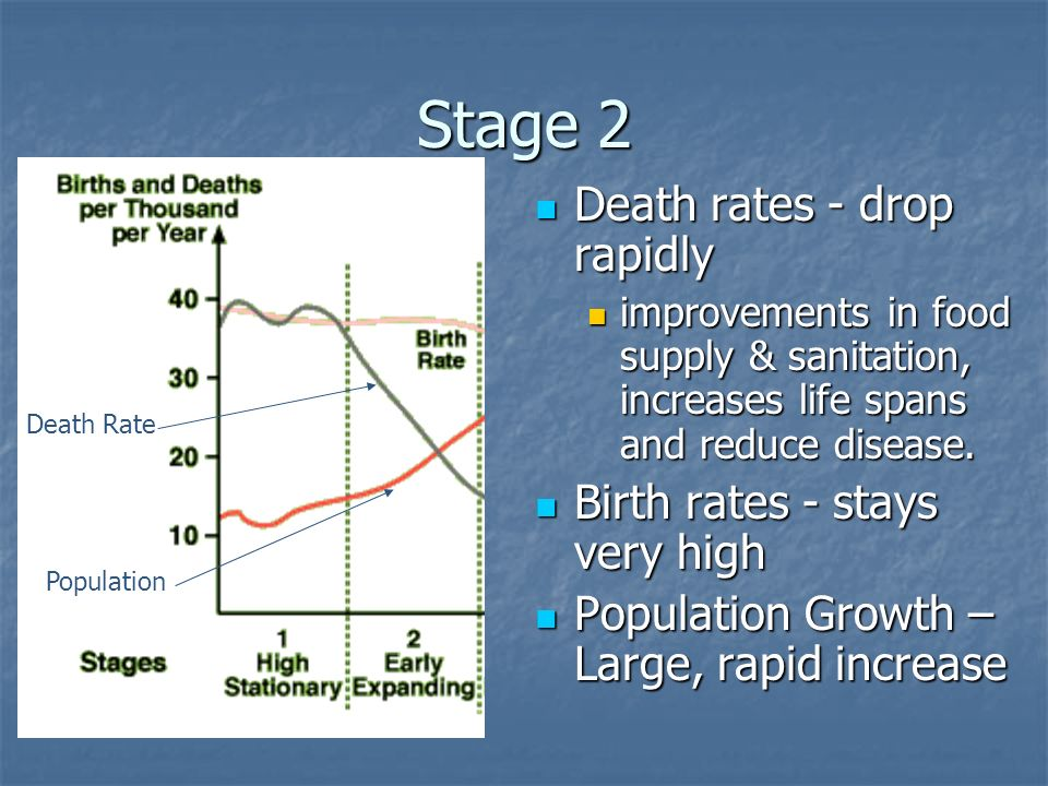 Stage 2 Death rates - drop rapidly Birth rates - stays very high