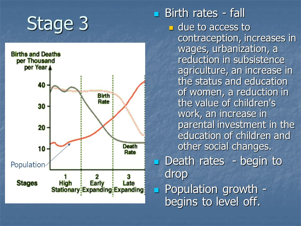 Stage 3 Birth rates - fall Death rates - begin to drop