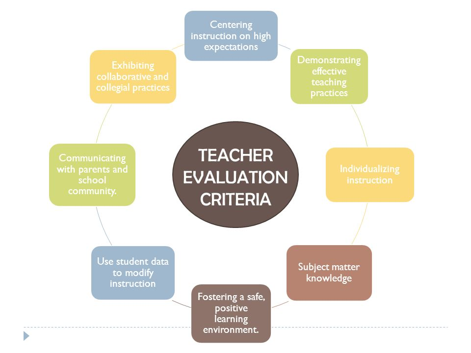 TEACHER EVALUATION CRITERIA Centering instruction on high expectations