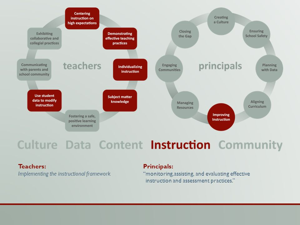 Teachers: Principals: Implementing the instructional framework