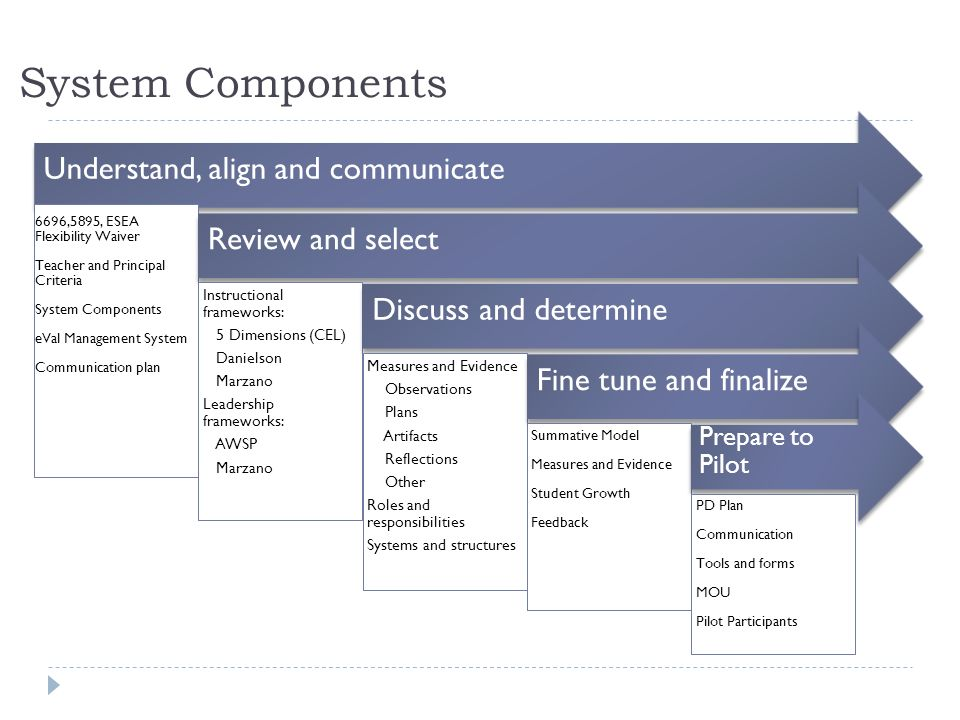 System Components Understand, align and communicate Review and select