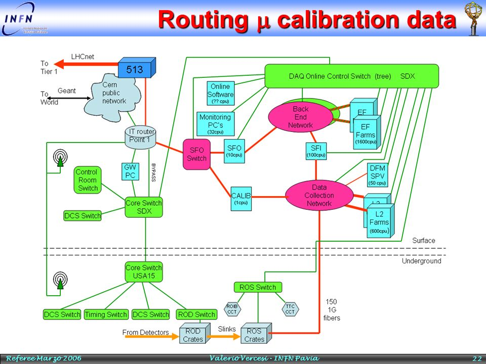 Routing m calibration data
