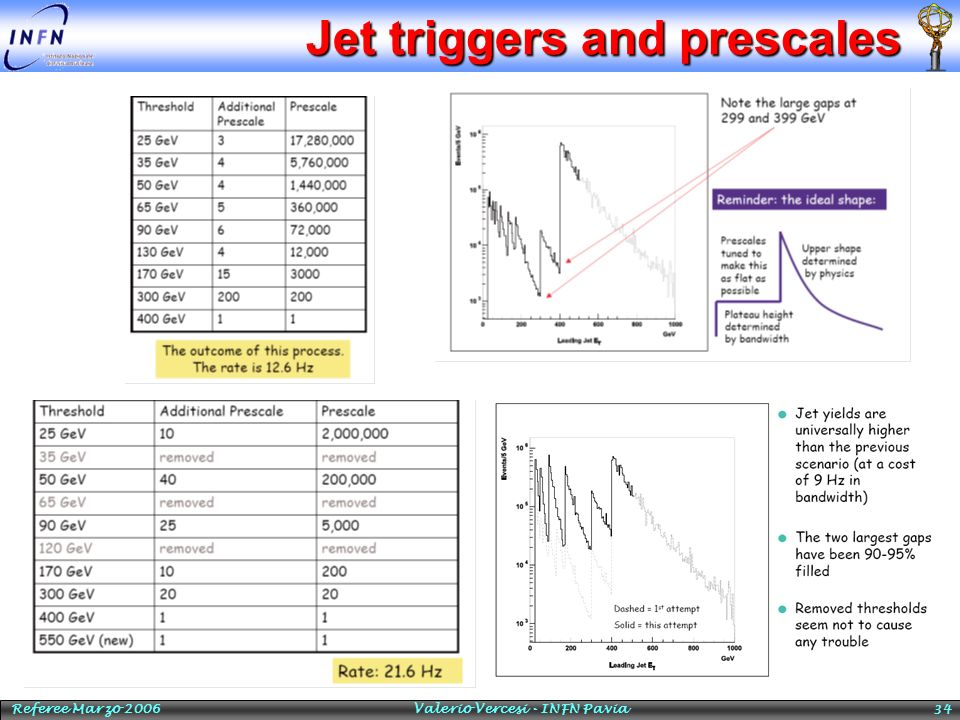 Jet triggers and prescales