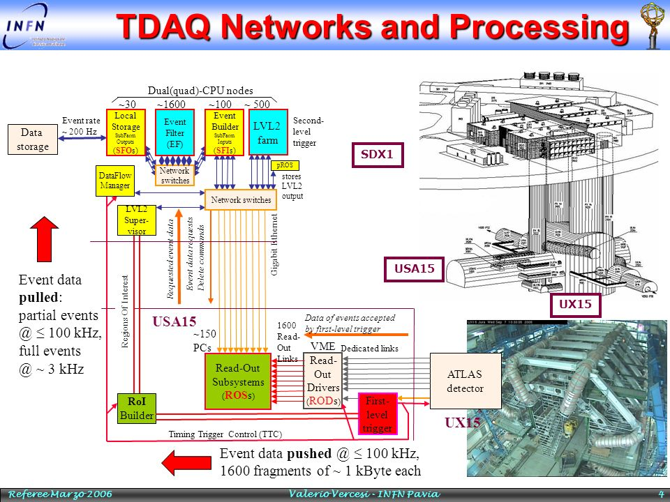 TDAQ Networks and Processing