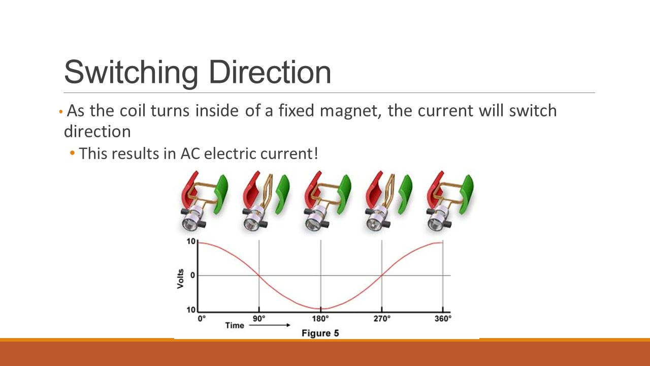 Switching Direction This results in AC electric current!