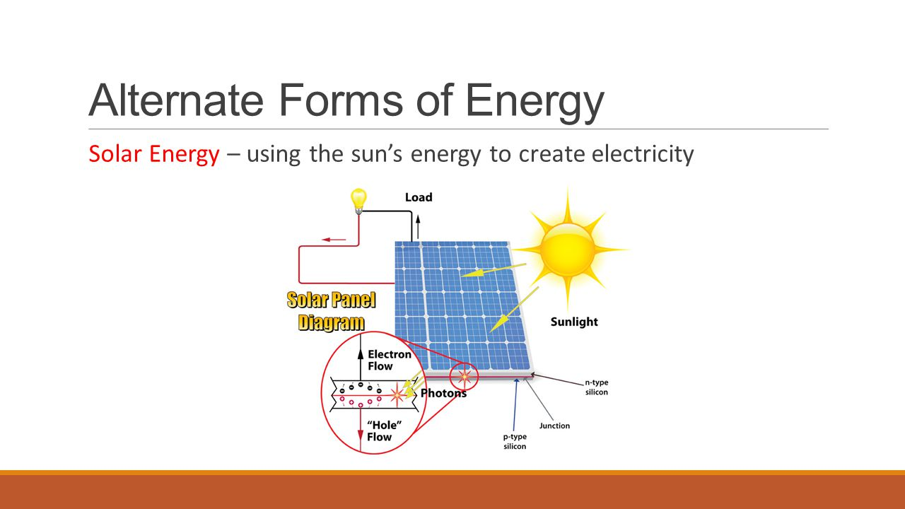 Alternate Forms of Energy
