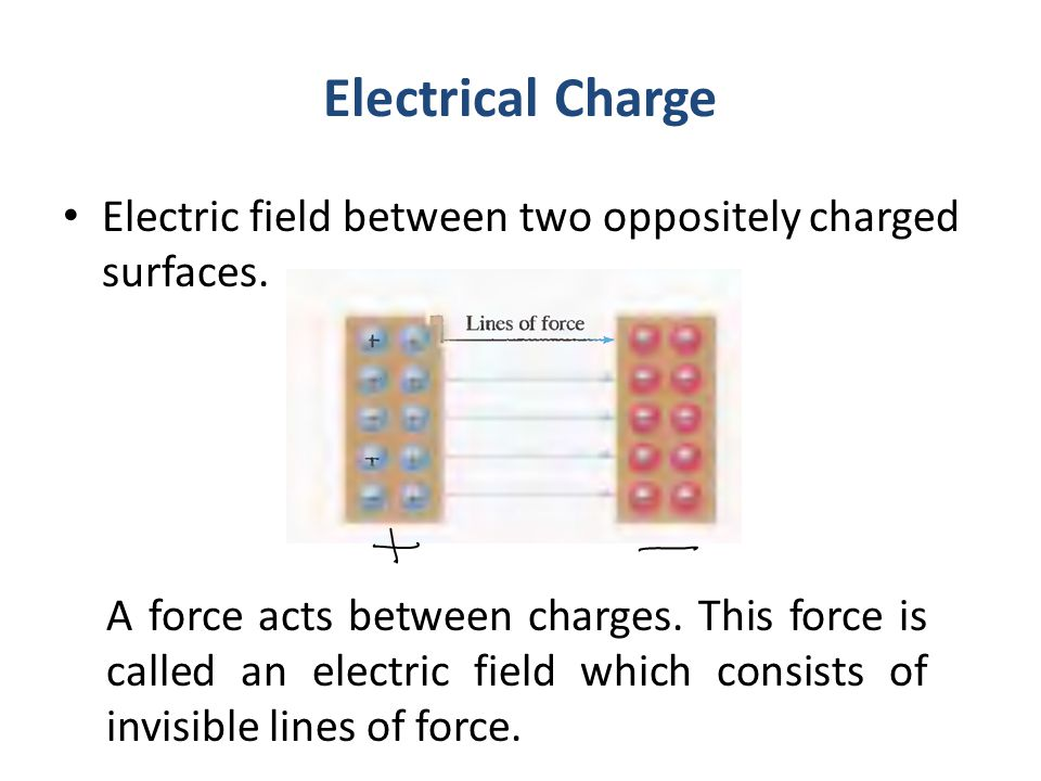 Electrical Charge Electric field between two oppositely charged surfaces.