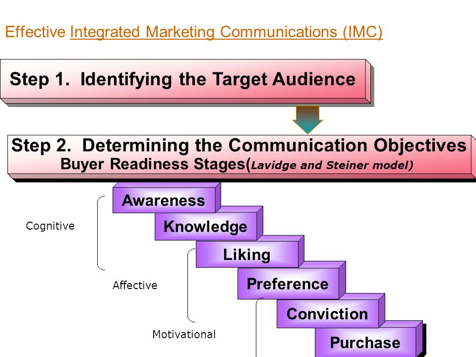 target audience a marketing communicator The marketing communicator needs to know where the target audience stands in relation to the product and to what state it needs to be moved target audience stages the target audience may be in any of six buyer readiness states: awareness, knowledge, liking, preference, conviction, and purchase.