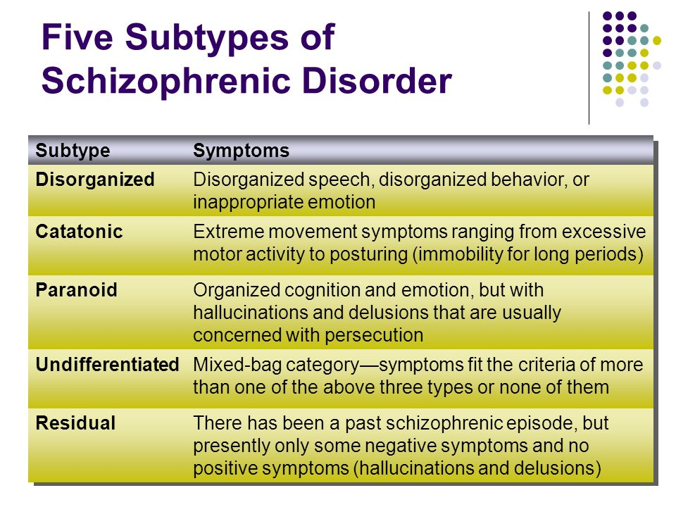 Five Subtypes of Schizophrenic Disorder