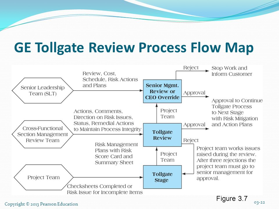 Tollgate Review Related Keywords & Suggestions - Tollgate Review