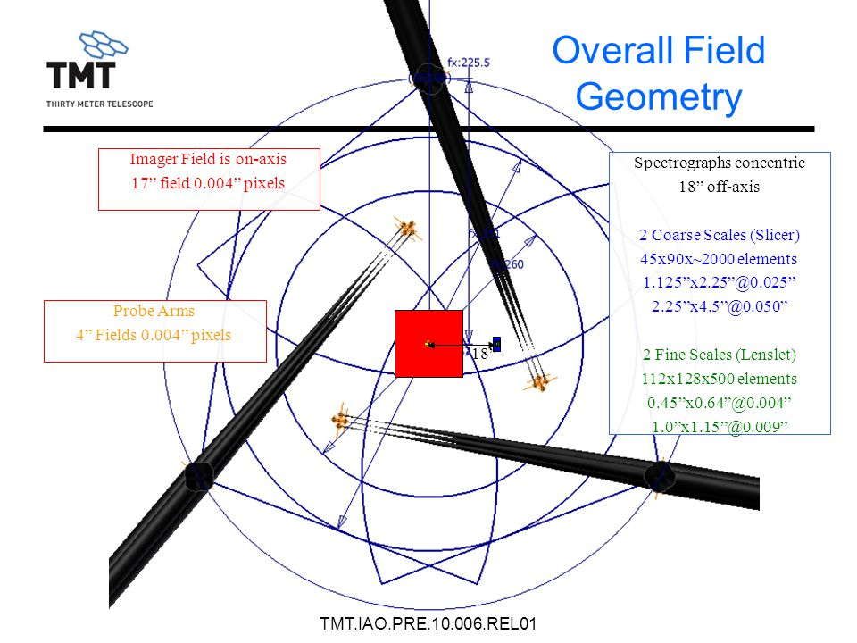 Overall Field Geometry