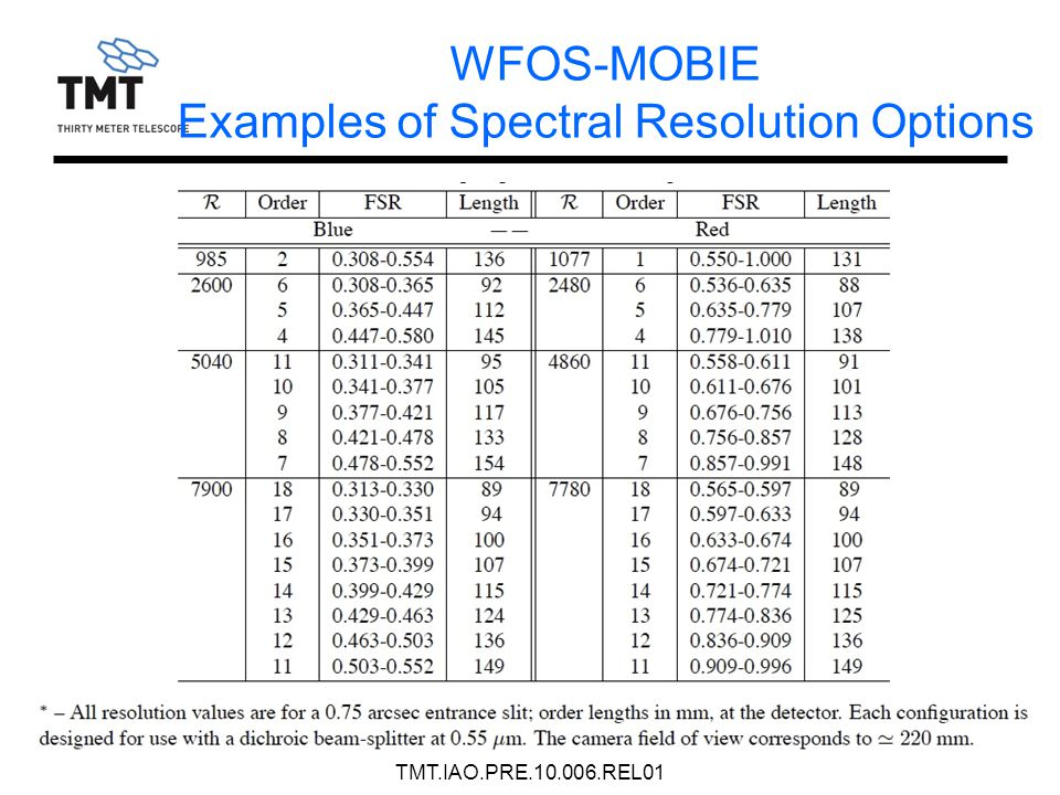 WFOS-MOBIE Examples of Spectral Resolution Options