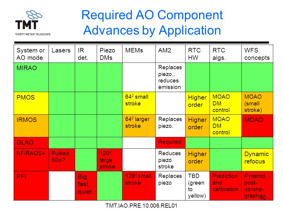 Required AO Component Advances by Application