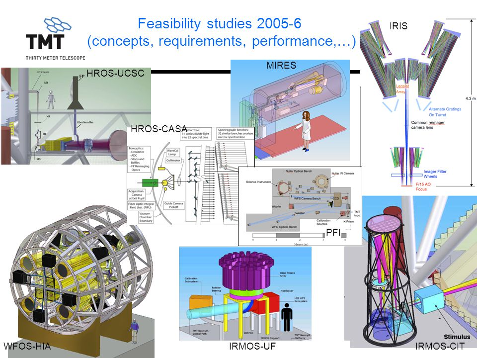 Feasibility studies (concepts, requirements, performance,…)