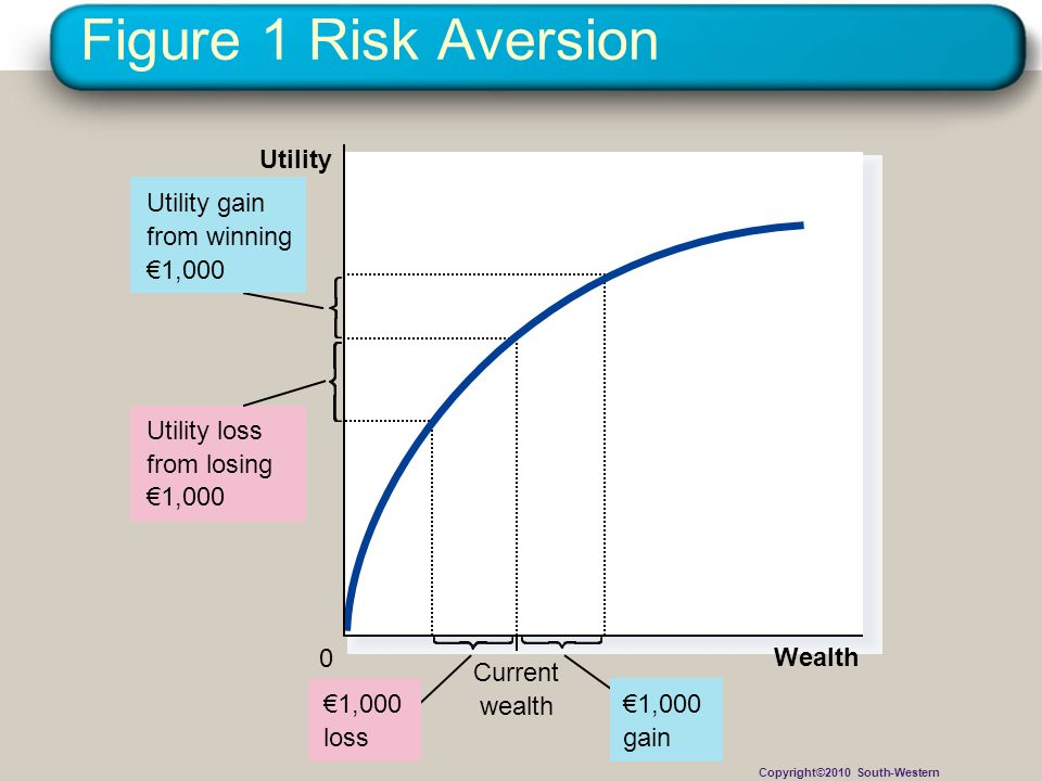 Figure 1 Risk Aversion Utility Utility gain from winning €1,000