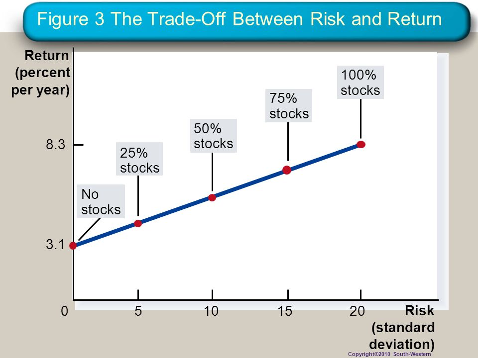 Figure 3 The Trade-Off Between Risk and Return
