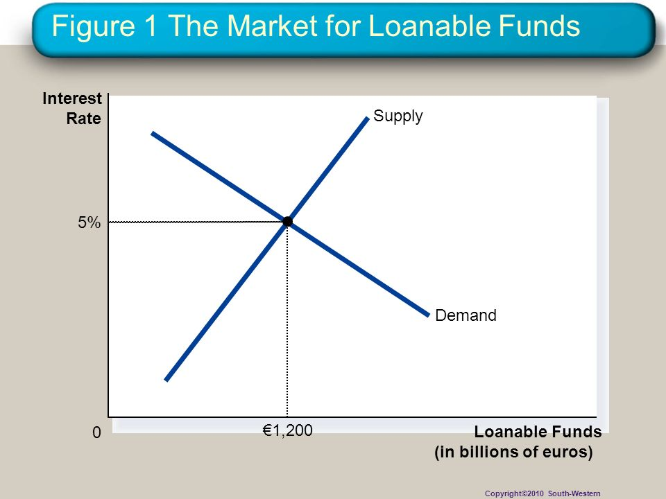 Figure 1 The Market for Loanable Funds