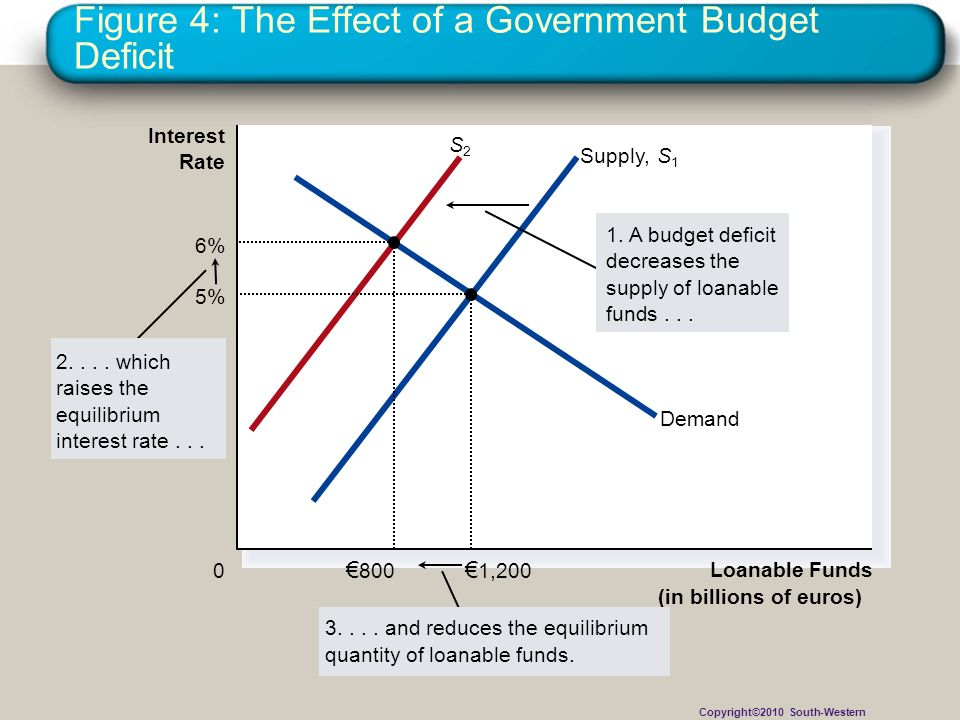 Figure 4: The Effect of a Government Budget Deficit