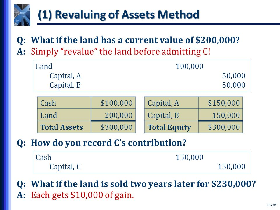 (1) Revaluing of Assets Method