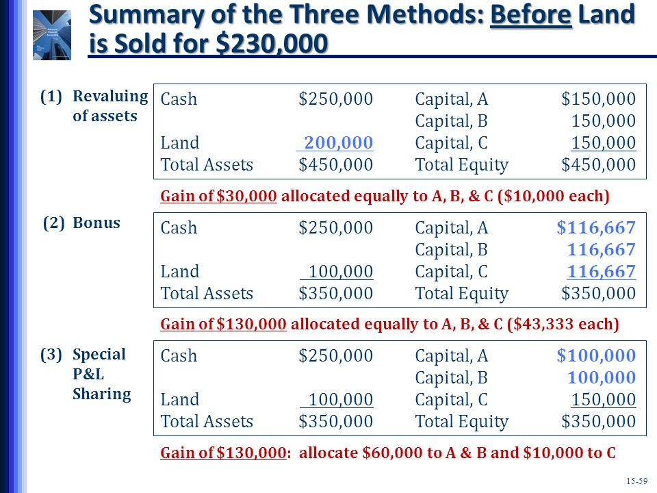 Summary of the Three Methods: Before Land is Sold for $230,000